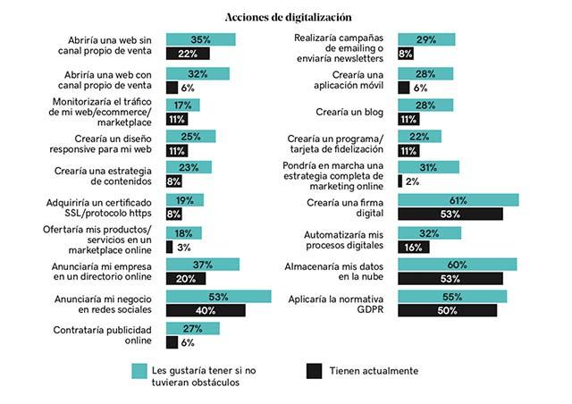 Acciones de digitalización para pymes