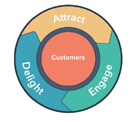 Continuous cycle. Source: HubSpot