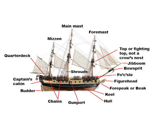 Parts Of A Ship Diagram