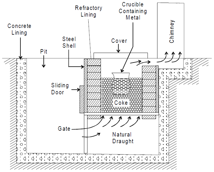 Pit Furnace Usage & Schematic Diagram ~ AxiBook