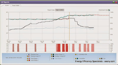 Photo: Gardin, big recovery - ecobee logic handling based upon target.