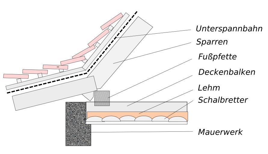 dach d mmen wenn fu pfette auf deckenbalken liegt. Black Bedroom Furniture Sets. Home Design Ideas