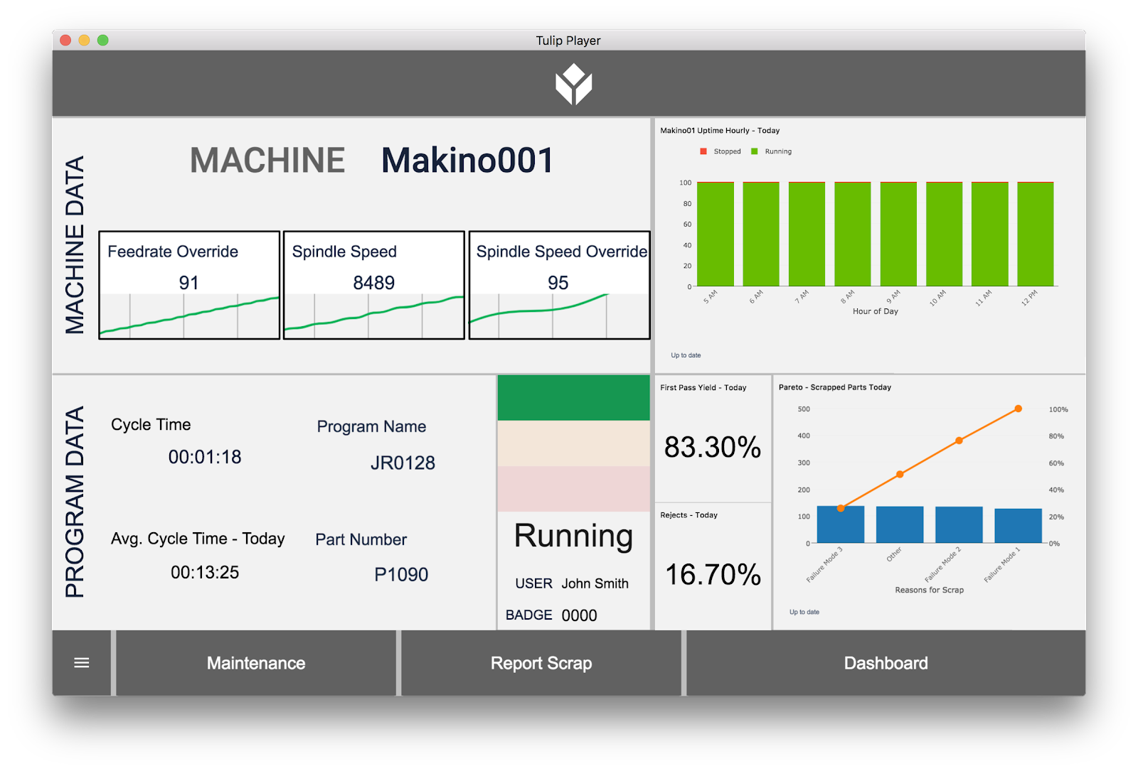 holistic machine monitoring combines human and machine data into actionable insights
