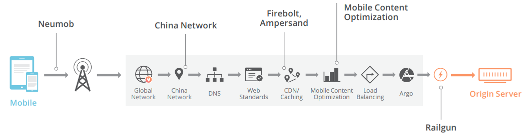 Cloudflare Mobile Performance Services