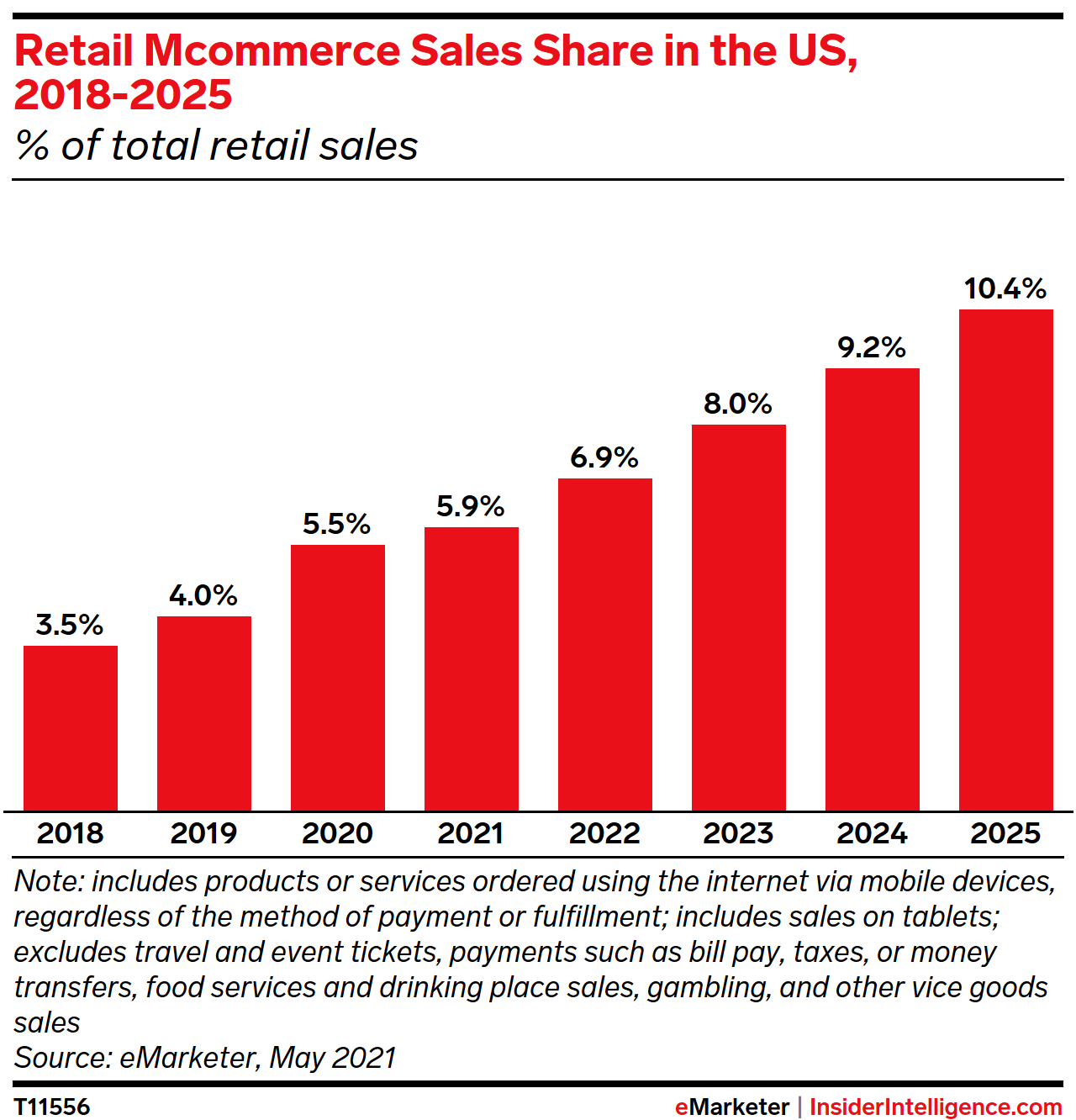 Retail M-Commerce Sales Shares in the US