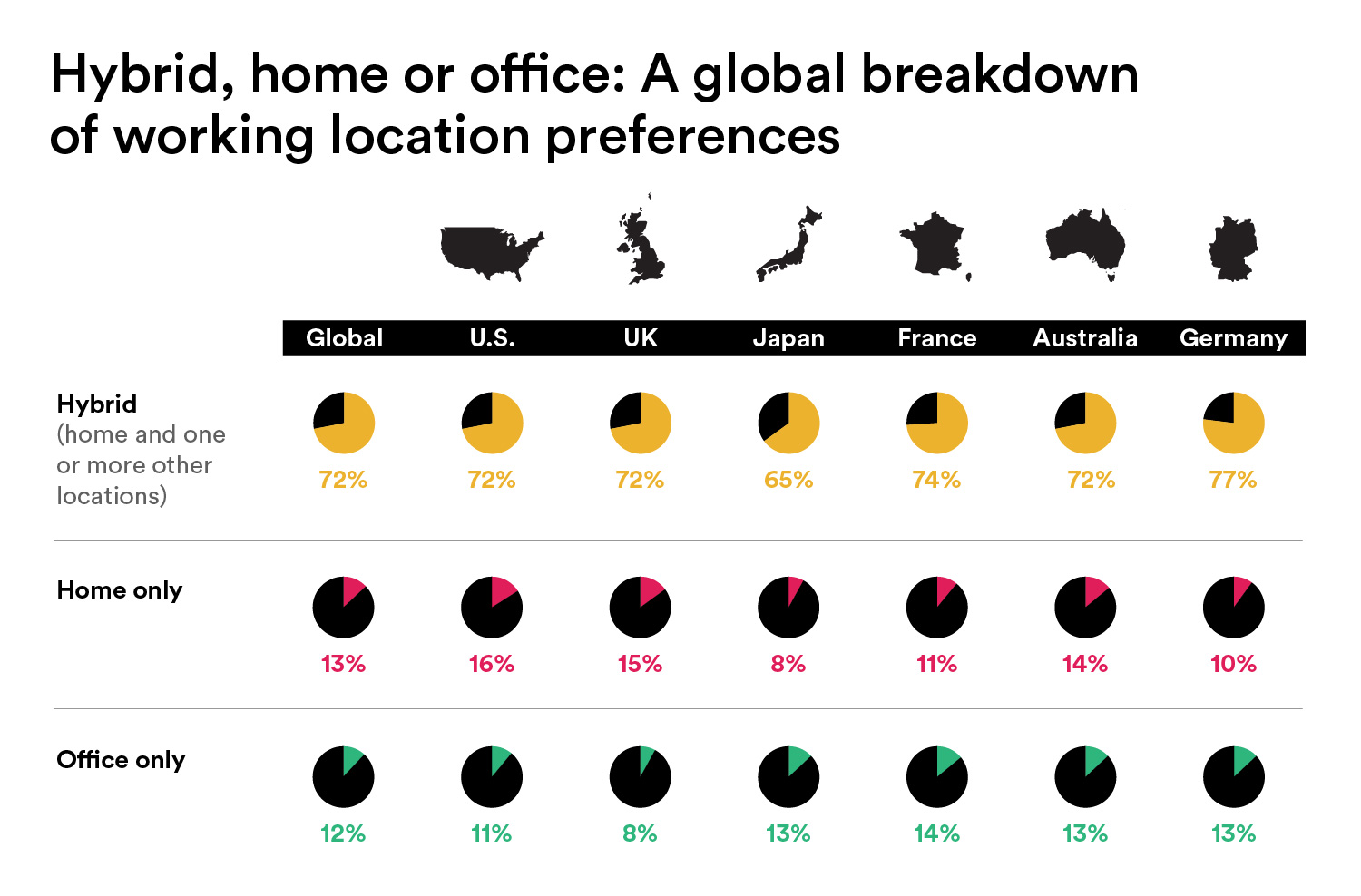 Slack infographic showing the impact of remote work