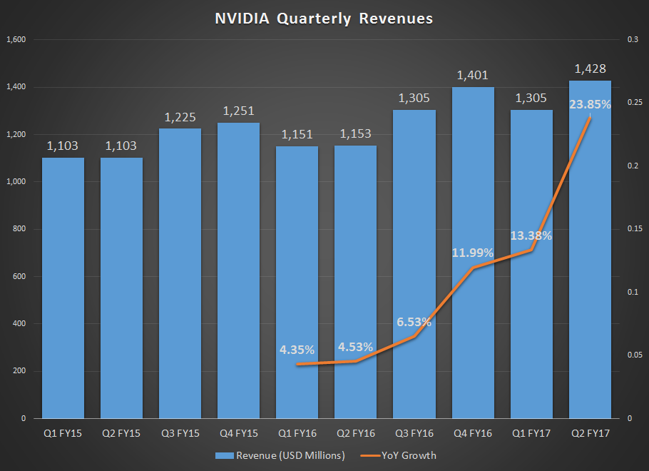 Nvidia Corp. (NVDA) - Research Analysts' Recent Ratings Changes