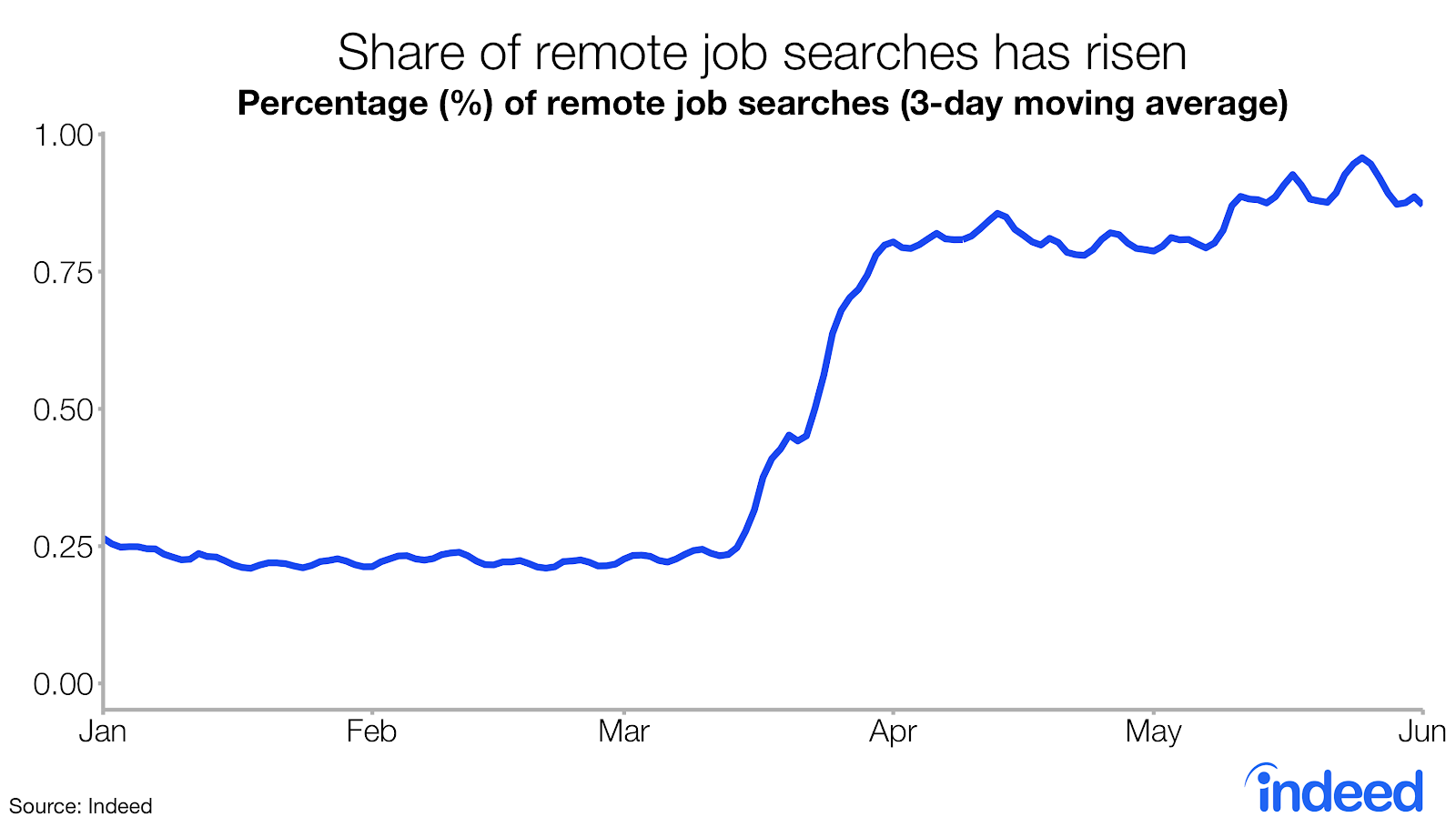 share of remote job searches has risen