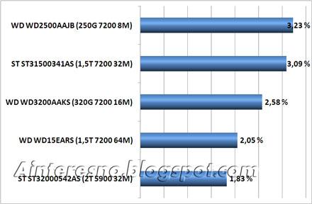 ТОП5 жестких дисков чаще всего попадавших в гарантию