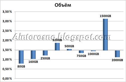 Распределение процента обращений в гарантию в зависимости от объёма диска