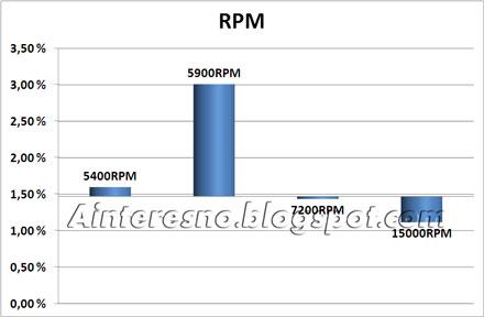 Распределение процента обращений в гарантию в зависимости от RPM диска