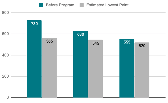 This is a chart that shows credit score implications of debt settlement before entering the program and at the lowest point in the debt settlement program.
