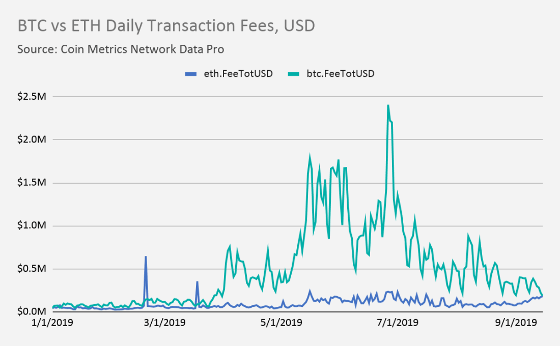 USD value of Bitcoin fees versus USD value of Ethereum fees