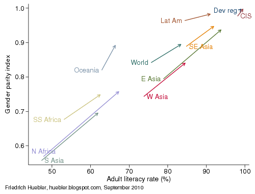 Trends in adult literacy, 1990-2008