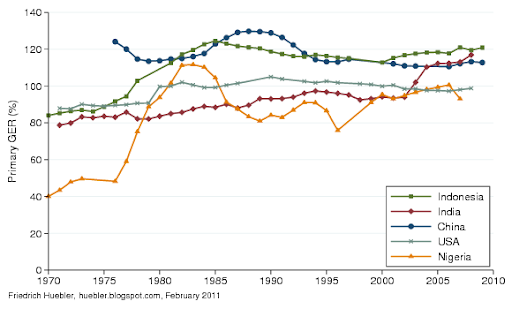 Graph with primary GER for selected countries from 1970 to 2009