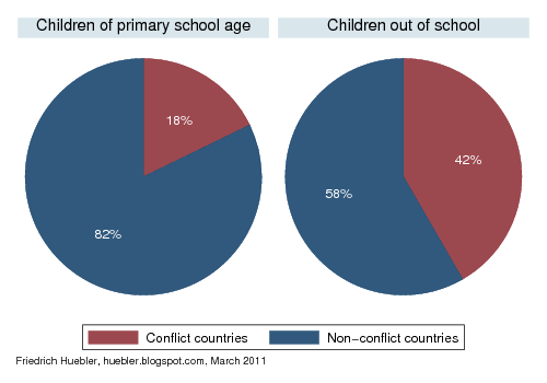 Pie chart with data on children in conflict and non-conflict countries