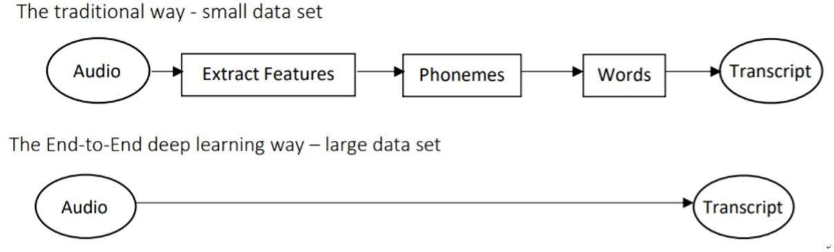 end-to-end deep learning