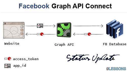 Facebook Graph API Status Message Update