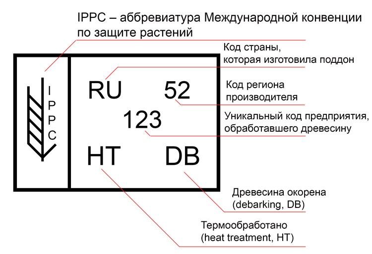 Маркировка паллет IPPC