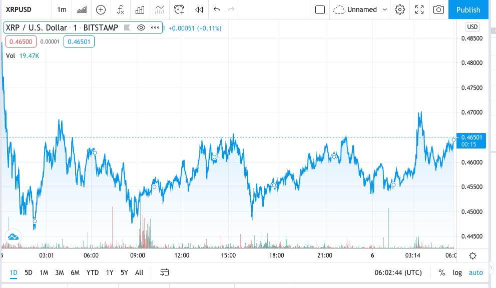 XRP/USD Price Prediction