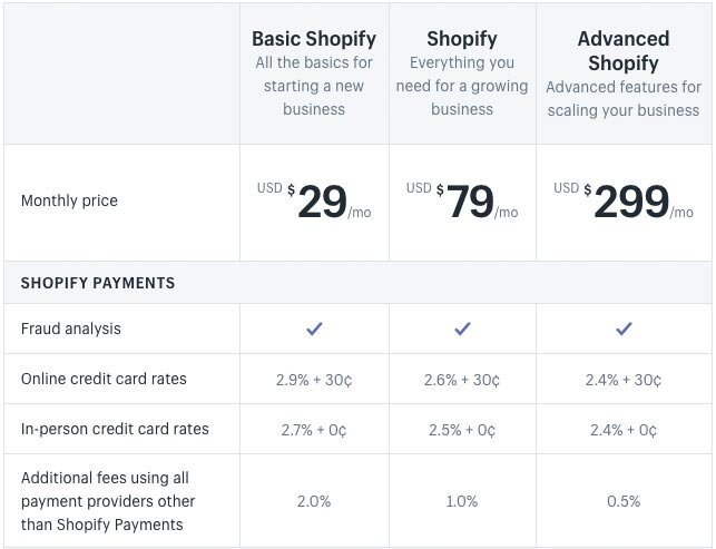 США Shopify цены (правильно на момент написания в 2020 году)