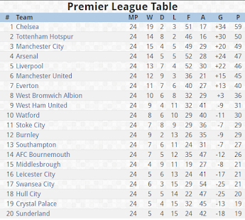 Epl results table fixtures android apps on google play epl results table fixtures screenshot thumbnail stopboris Choice Image