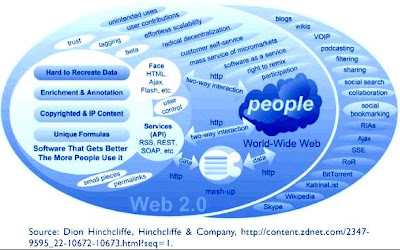 Web%202.0%20Dion%20Himchcliffe.JPG