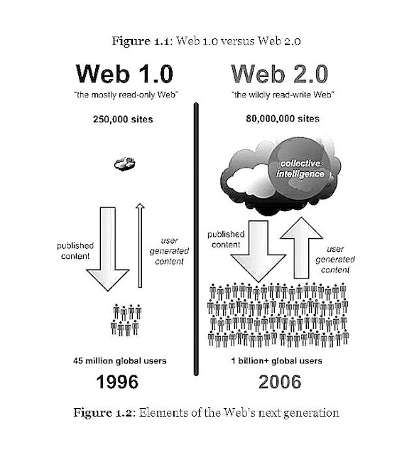 Web%201.o%20vs%20Web%202.0%20196%20to%202006.JPG
