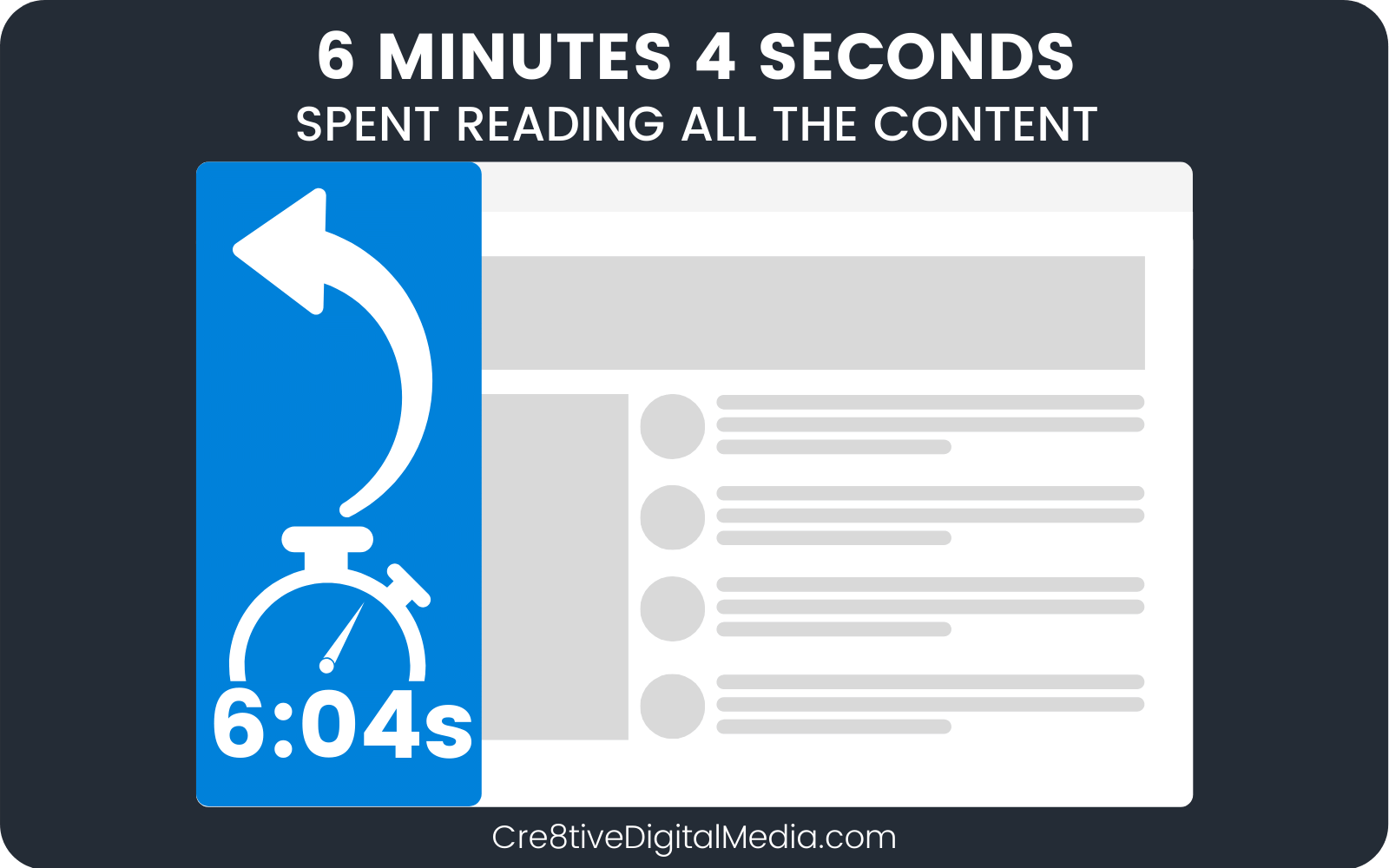 6 Minutes 4 Seconds spent reading all the content