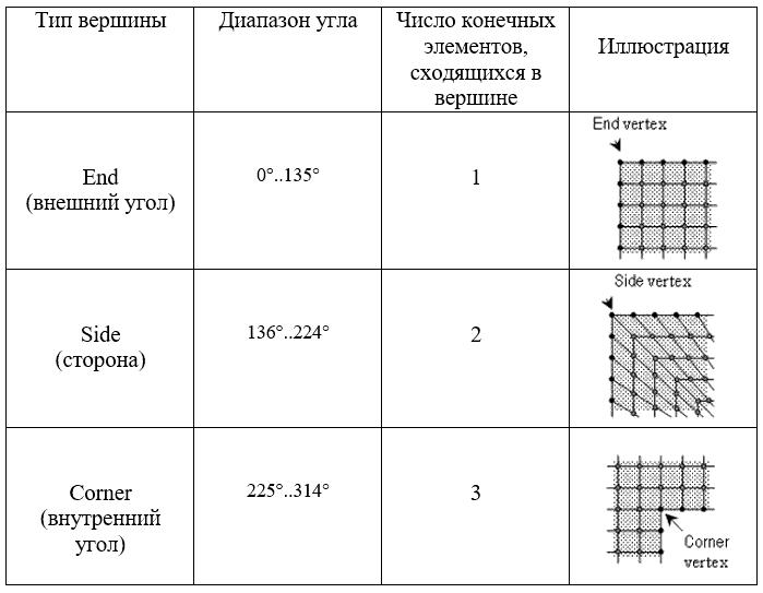 ANSYS | Система использует правила, изложенные в таблице