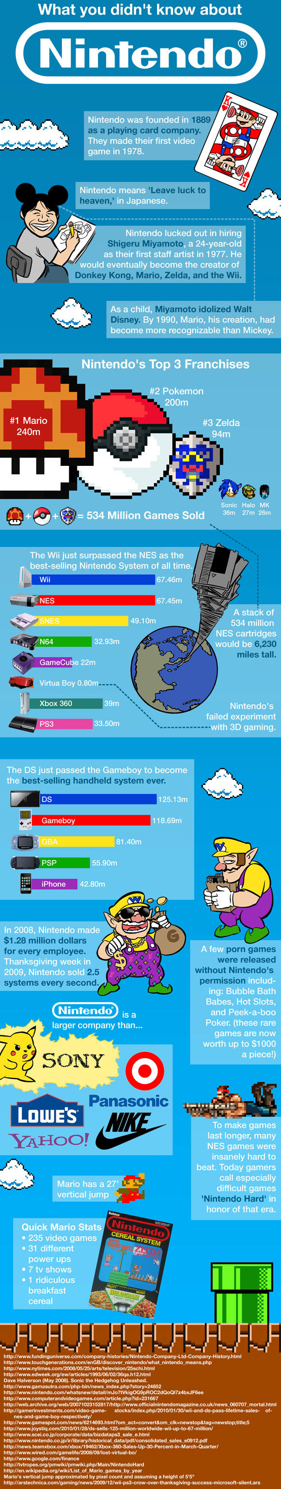 Interesting - Nintendo Facts!
