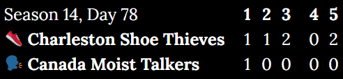 First five innings of Season 14, Day 78. Shoe Thieves 6, Moist Talkers 1.