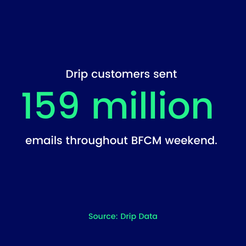 Drip customers sent 159 million emails throughout BFCM weekend.