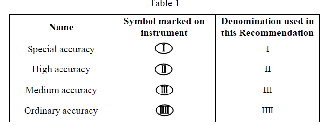 Symbol or Marking of Accuracy Class as per OIML