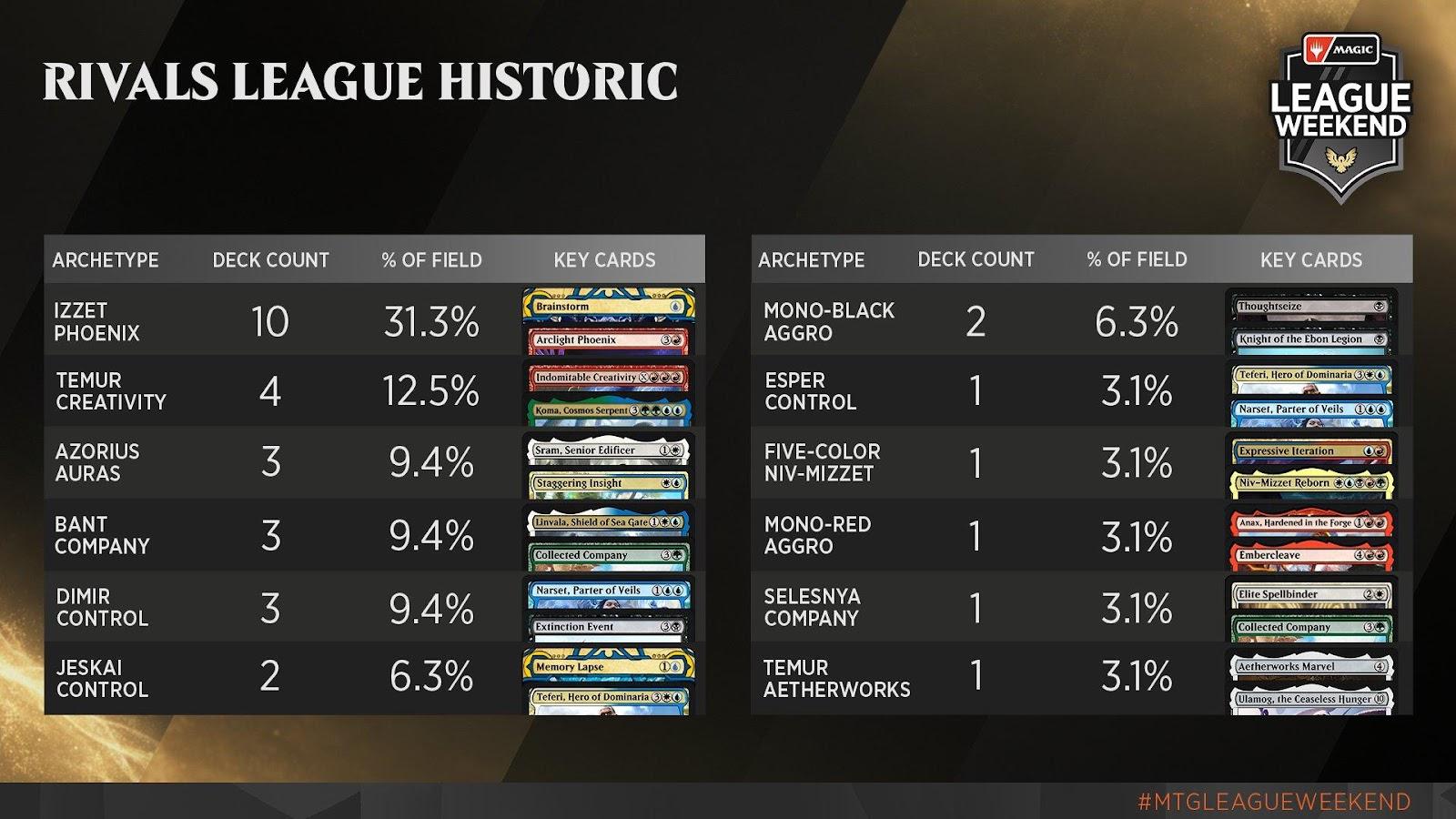 C:UsersJosef JanákDesktopMagicStředeční VýhledyStředeční Výhledy 13Rivals League - Historic Metagame.jpg
