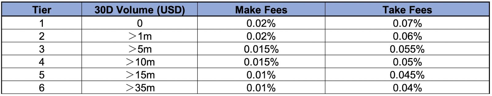 ftx fees