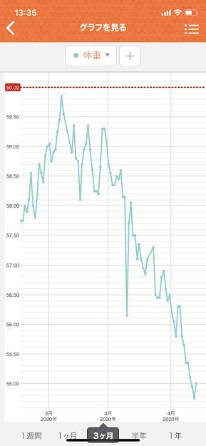 インナースキャンデュアルRD-907グラフ