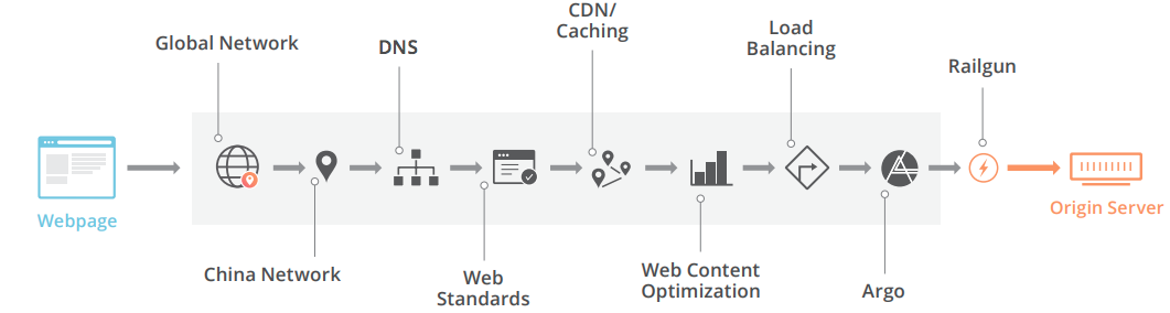 Cloudflare Web Performance Services