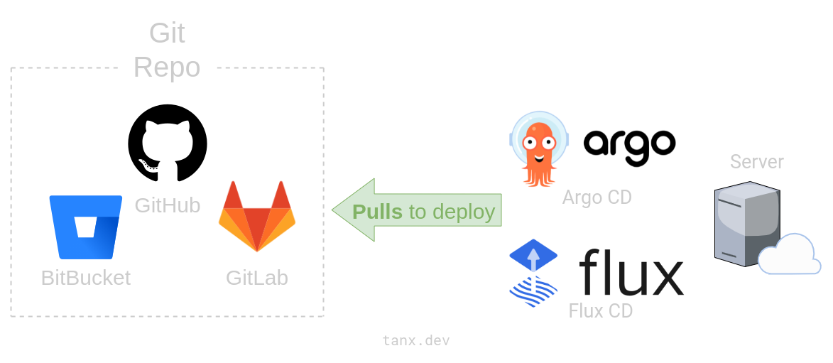 Pull model of continuous deployment