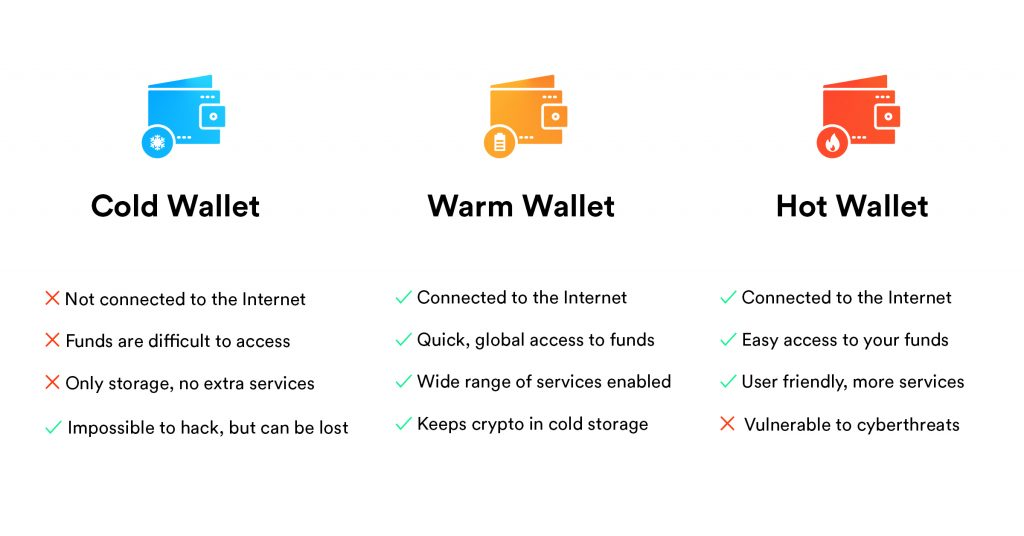 Different types of cryptocurrency wallets