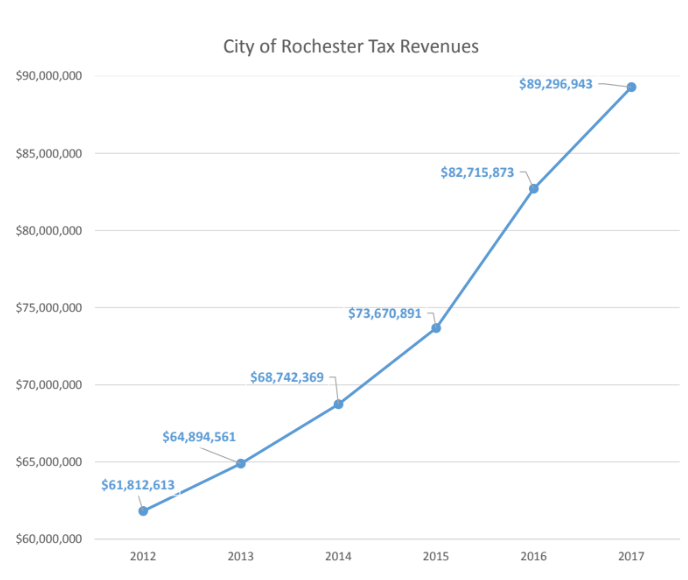 12-17 Rochester Tax Revenue