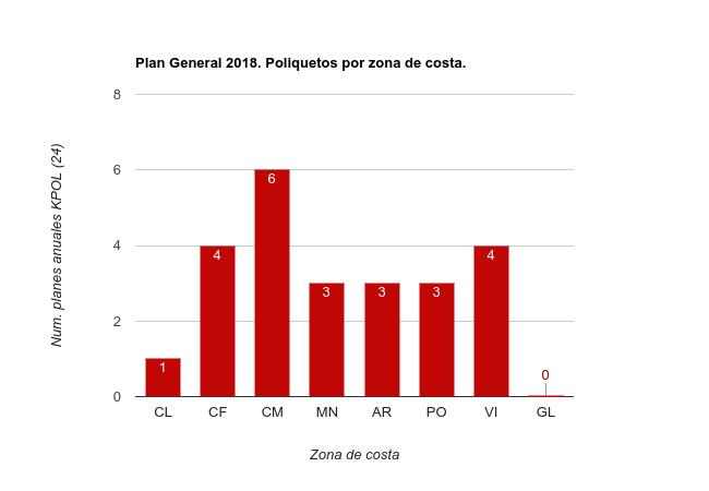 Planes Especificos 2018 Poliquetos por zona de costa