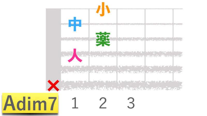ギターコードAdim7エーディミニッシュセブンの押さえかたダイアグラム表
