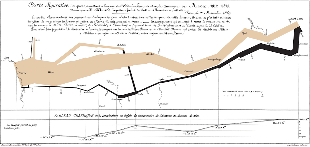 Minard's Napoleon March.
