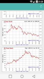 Gold Silver Price Now - náhled