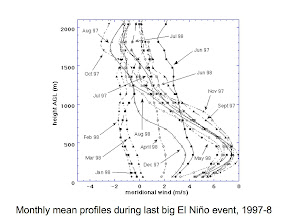 Photo: monthly wind profiles during the big el niño event 1997-98 from the pilot balloon data.  These sounding were made twice-daily, most stations were once-daily.