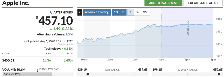Marketwatch chart for Apple Inc.