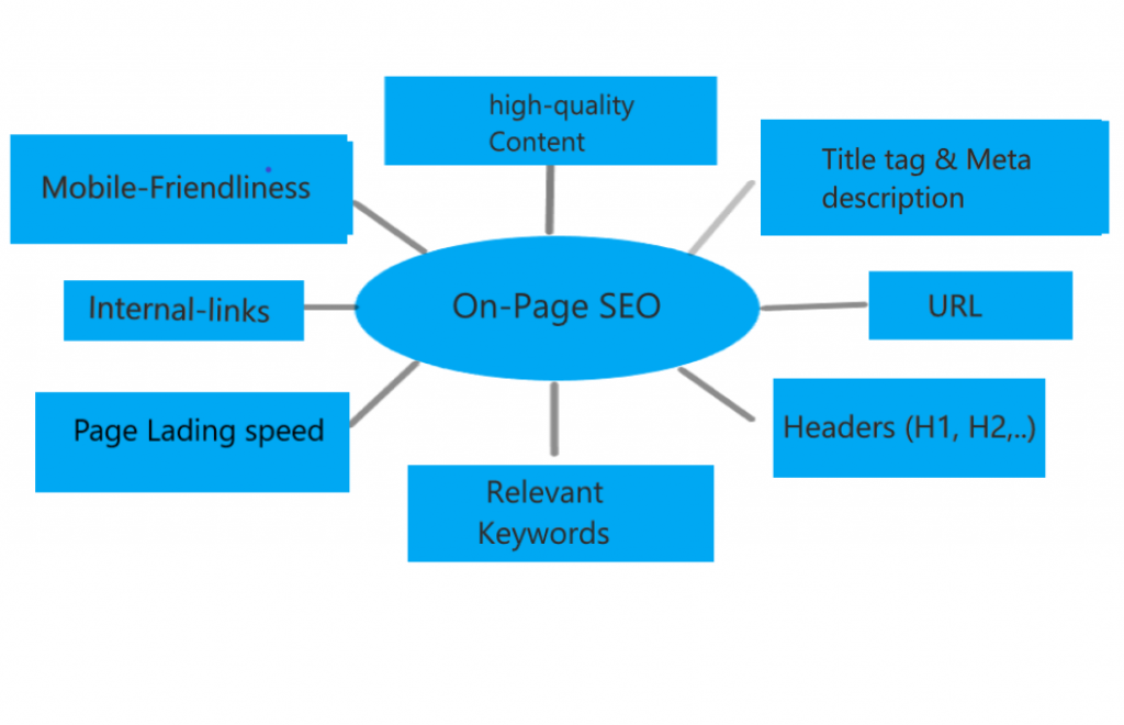 On-Page SEO Checklists