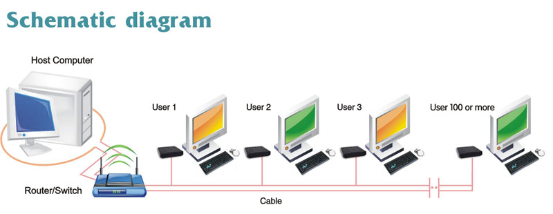 Net Computer Schematic Diagram