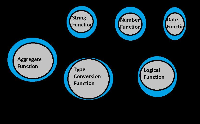 functions used in Tableau